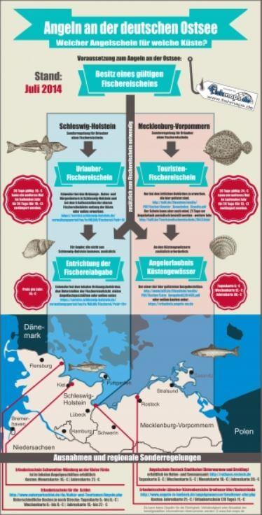 Infographik von fish-maps.de: Alle Infos zum Fischereischein und Gewässerschein wenn Du in der Ostsee angeln willst. (Klick zur Vollbild-Ansicht)